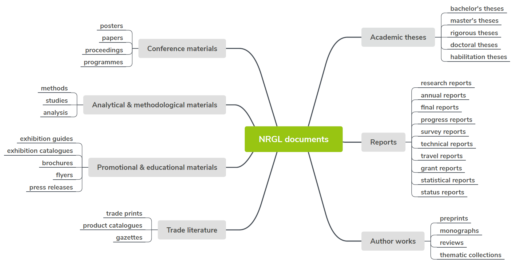 NUSL typology of documents as a mind map